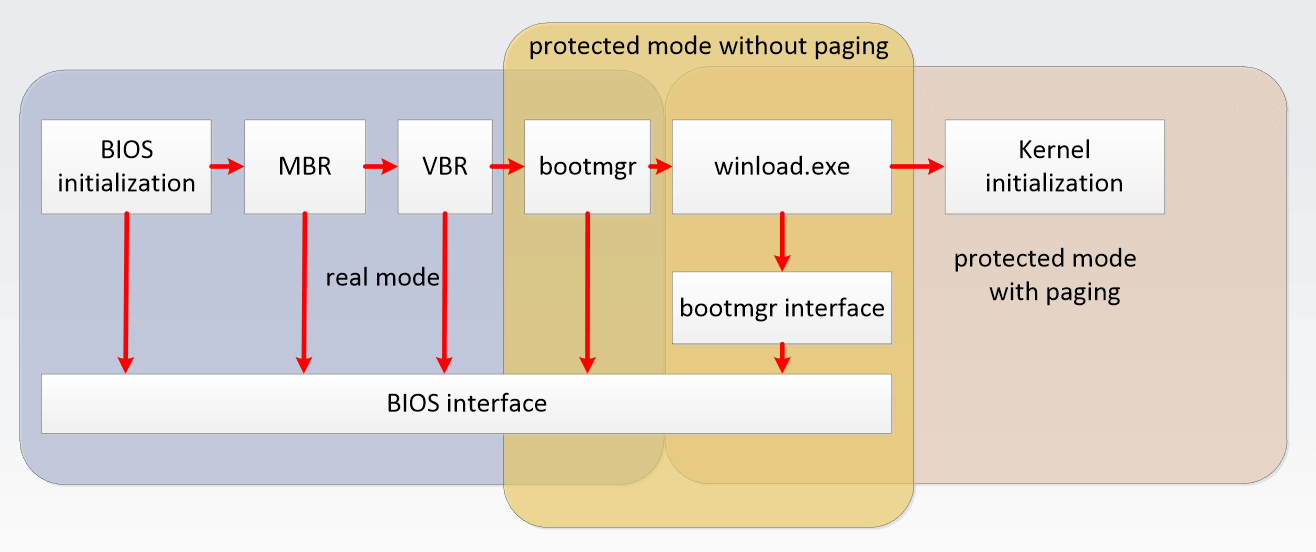 boot sector jump instruction